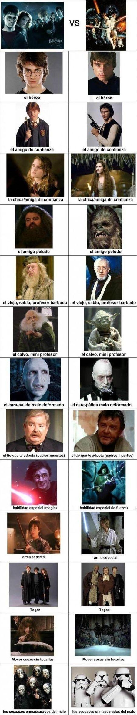 Coincidencias entre Harry Potter y La Guerra de las Galaxias