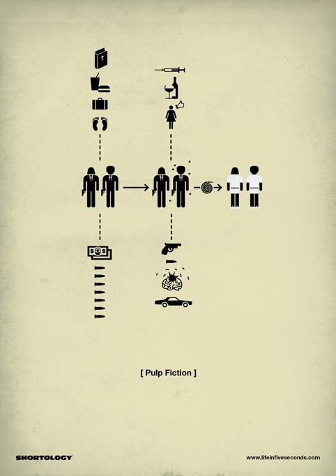 shortology pulp fiction