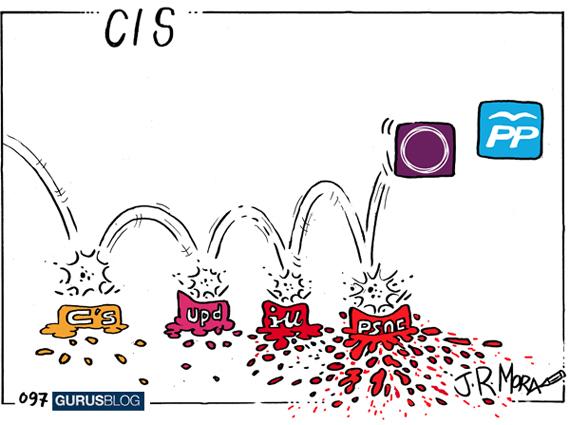 Resultados de la última encuesta del CIS en forma gráfica