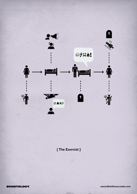 shortology - el exorcista
