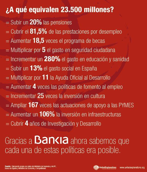 A qué equivale el rescate a Bankia