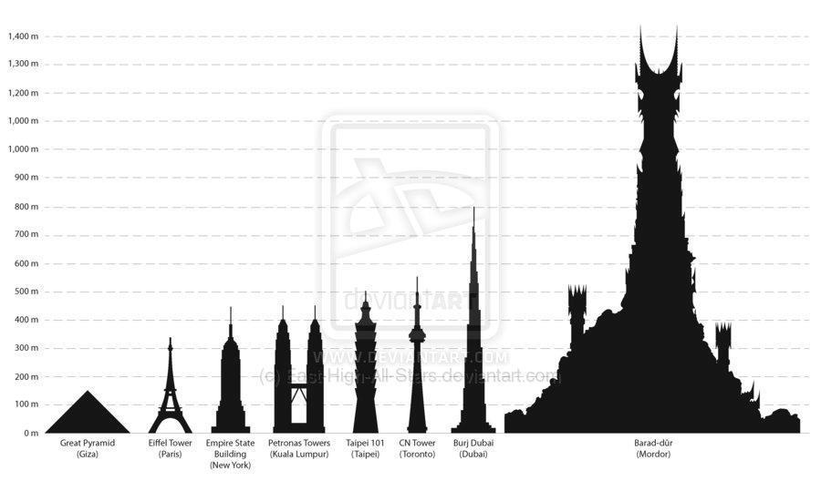 Comparativa de rascacielos según su altura