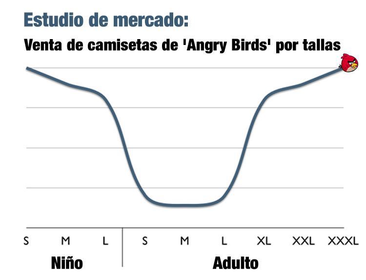 Venta de camisetas de Angry Birds por talla