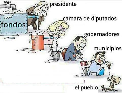Distribución de fondos públicos