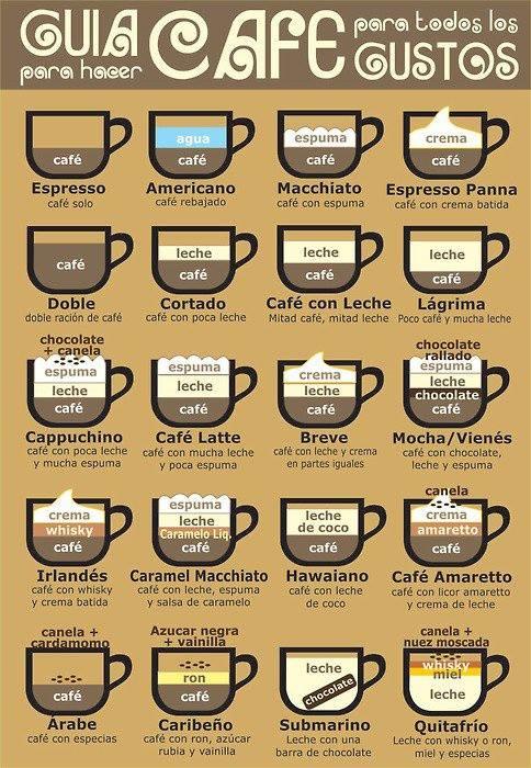 La guía de cafés