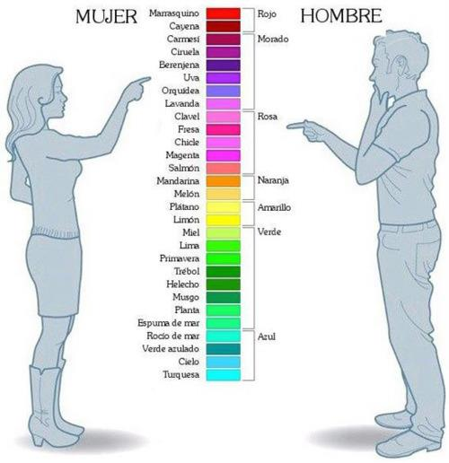 Distinción de colores