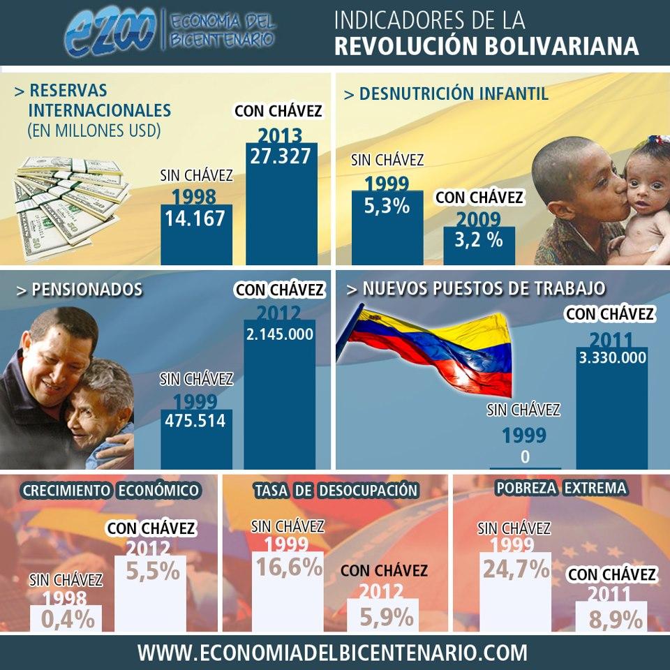 Con Chavez y Sin Chavez
