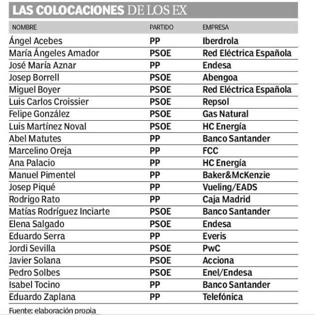 Las colocaciones de los ex PP y los ex PSOE
