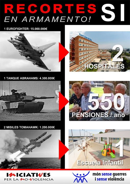 Lo que cuesta el armamento