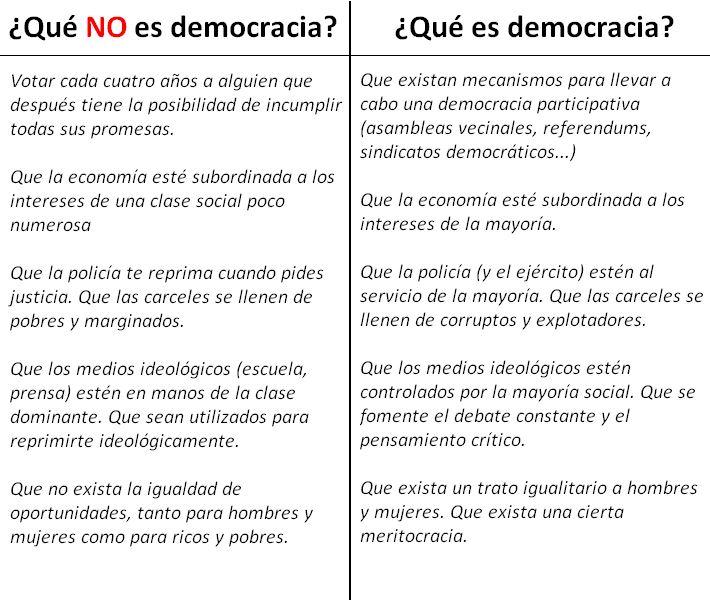 Qué es y qué no es Democracia