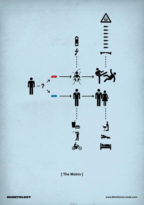 Shortology - The Matrix