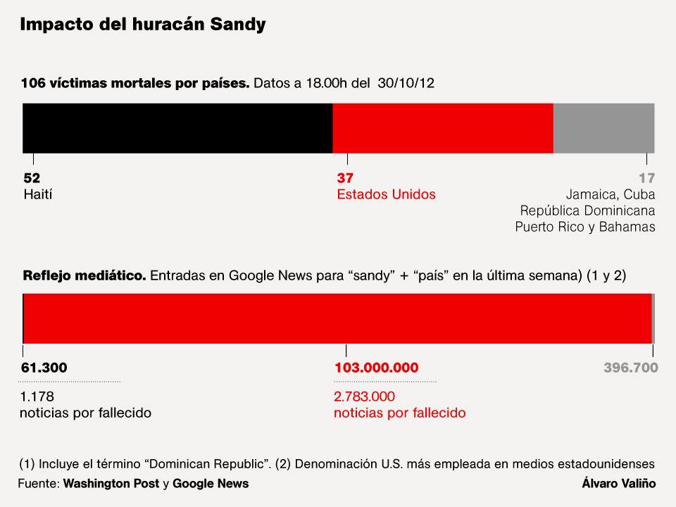 Impacto mediático del huracán Sandy por países