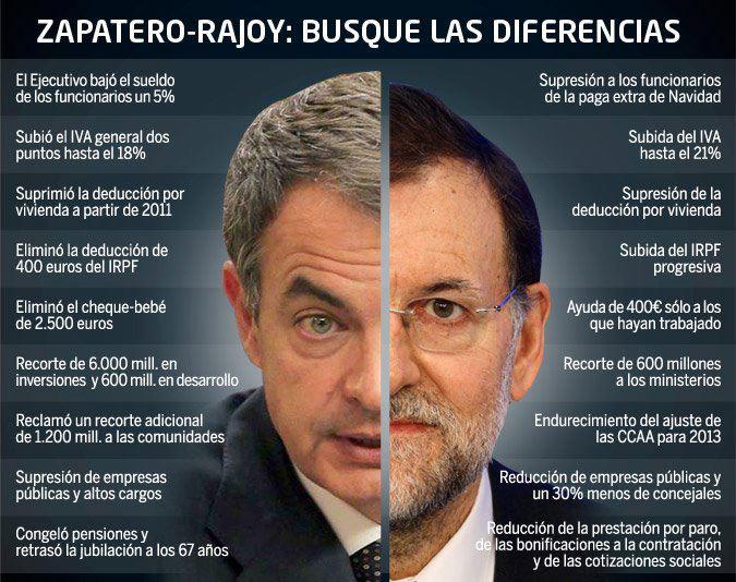 Diferencias entre la política de Zapatero y Rajoy